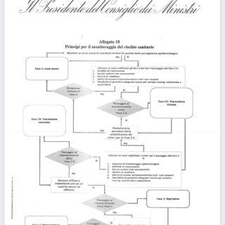 Regolamento sanitario internazionale - Fase 2 Dpcm 26 Aprile
