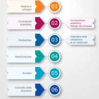 La sicurezza dei farmaci passa attraverso European Medicines Agency
